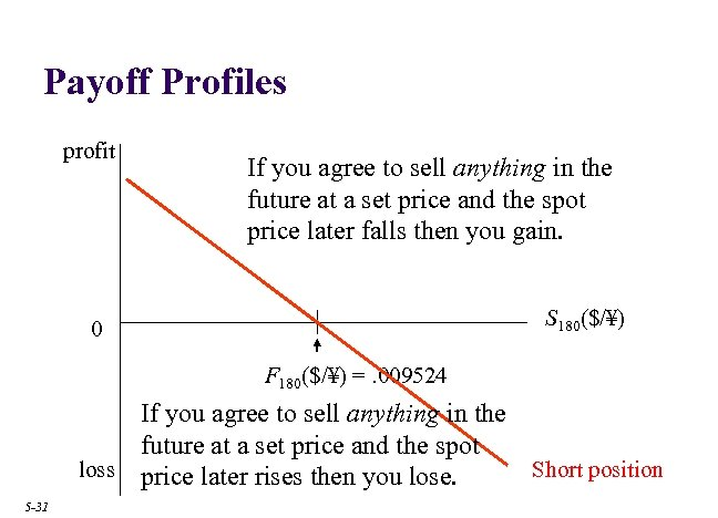 Payoff Profiles profit If you agree to sell anything in the future at a