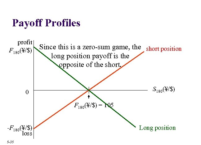Payoff Profiles profit F 180(¥/$) Since this is a zero-sum game, the short position