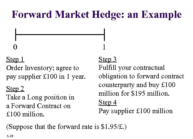 Forward Market Hedge: an Example 0 Step 1 Order Inventory; agree to pay supplier