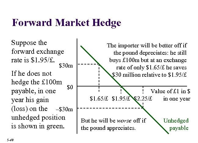 Forward Market Hedge Suppose the forward exchange rate is $1. 95/£. $30 m If