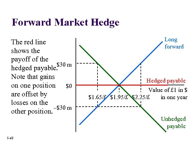 Forward Market Hedge The red line shows the payoff of the $30 m hedged