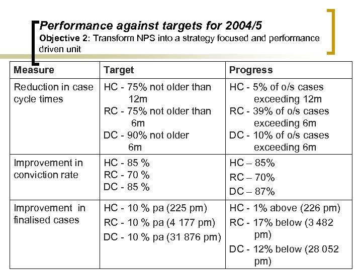 Performance against targets for 2004/5 Objective 2: Transform NPS into a strategy focused and