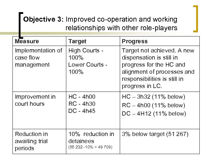 Objective 3: Improved co-operation and working relationships with other role-players Measure Target Progress Implementation