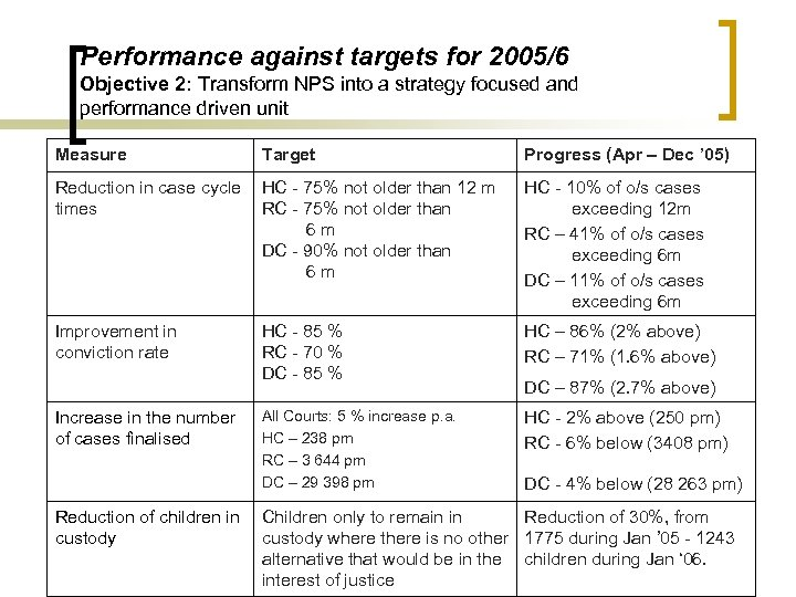 Performance against targets for 2005/6 Objective 2: Transform NPS into a strategy focused and