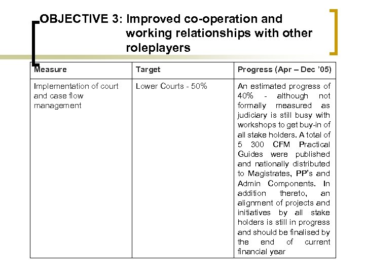 OBJECTIVE 3: Improved co-operation and working relationships with other roleplayers Measure Target Progress (Apr