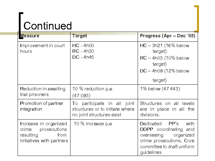 Continued Measure Target Progress (Apr – Dec ' 05) Improvement in court hours HC