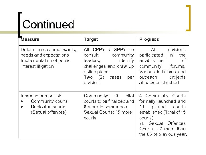 Continued Measure Target Progress Determine customer wants, needs and expectations Implementation of public interest