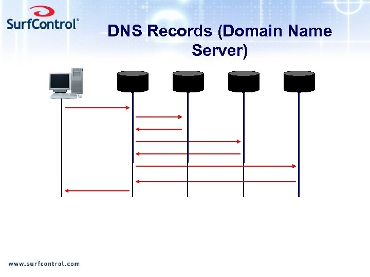 DNS Records (Domain Name Server)