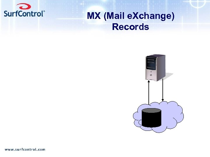 MX (Mail e. Xchange) Records
