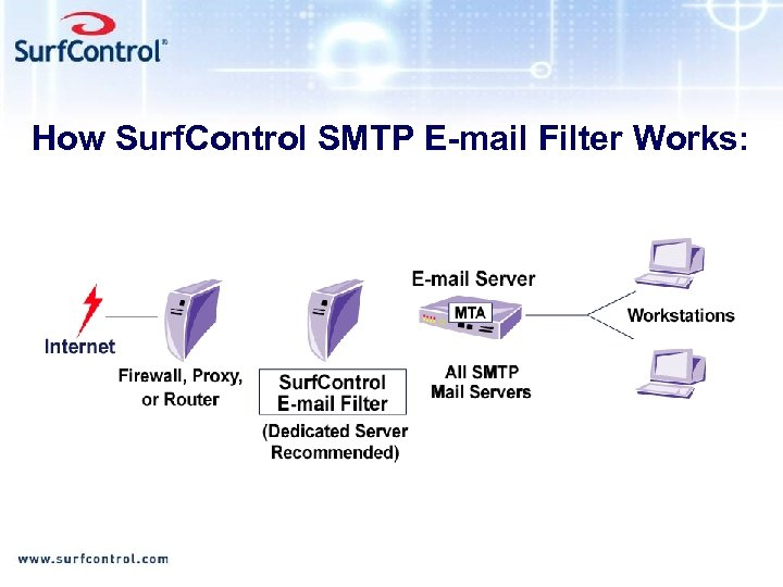How Surf. Control SMTP E-mail Filter Works: