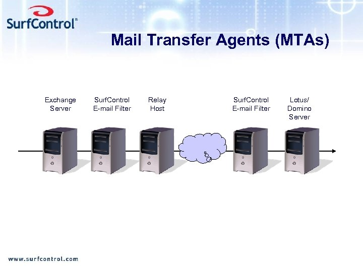 Mail Transfer Agents (MTAs) Exchange Server Surf. Control E-mail Filter Relay Host Surf. Control