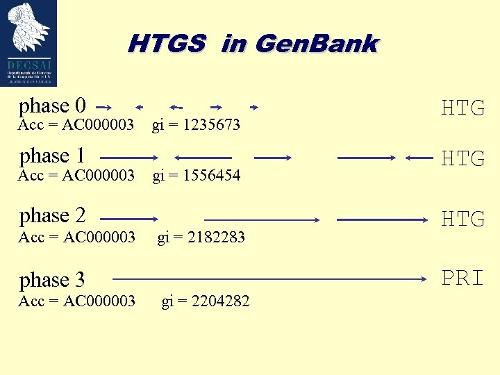 HTGS in Gen. Bank phase 0 Acc = AC 000003 phase 1 Acc =