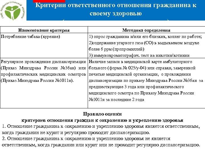 Критерии ответственного отношения гражданина к своему здоровью (значимые, реально оцениваемые) Наименование критерия Потребление табака