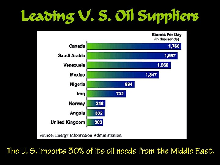 Leading U. S. Oil Suppliers The U. S. imports 30% of its oil needs