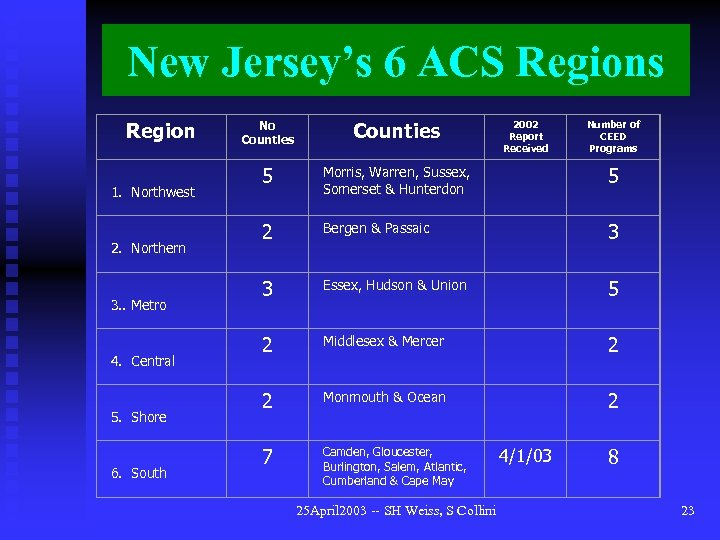 New Jersey's 6 ACS Regions Region 1. Northwest 2. Northern 3. . Metro 4.