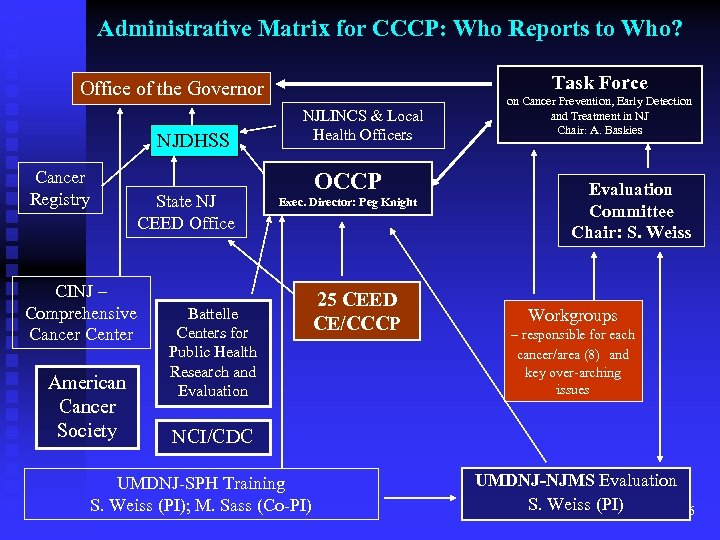 Administrative Matrix for CCCP: Who Reports to Who? Task Force Office of the Governor