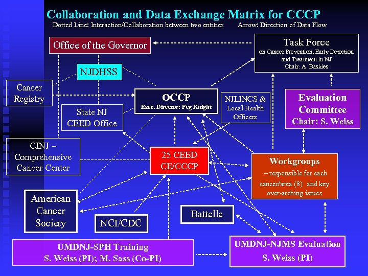 Collaboration and Data Exchange Matrix for CCCP Dotted Line: Interaction/Collaboration between two entities Arrow:
