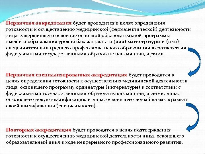 ВИДЫ Первичная аккредитация будет проводится в целях определения АККРЕДИТАЦИИ: готовности к осуществлению медицинской (фармацевтической)