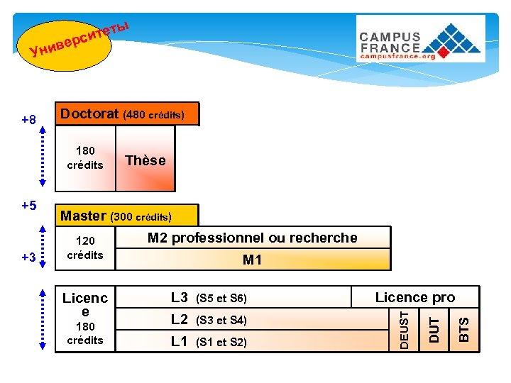 ы итет рс е в Уни Doctorat (480 crédits) 180 crédits 120 crédits Licenc