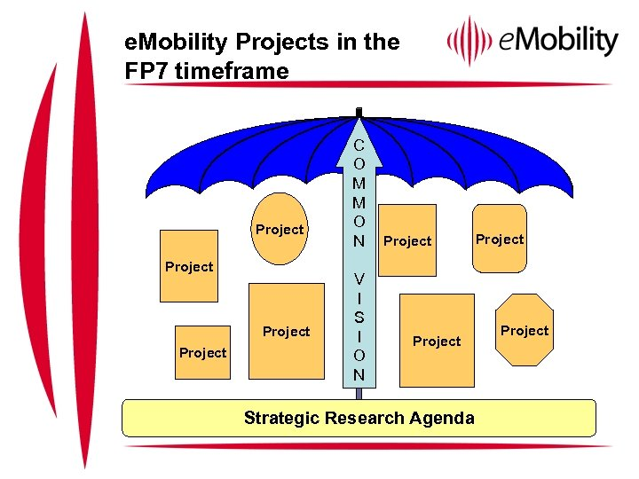 e. Mobility Projects in the FP 7 timeframe Project C O M M O