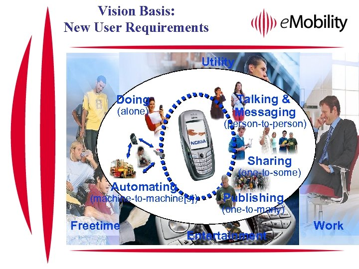 Vision Basis: New User Requirements Utility Talking & Messaging Doing (alone) (person-to-person) Sharing (one-to-some)