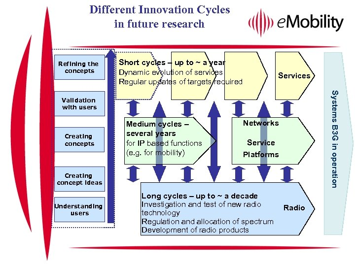 Different Innovation Cycles in future research Refining the concepts Short cycles – up to
