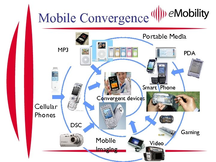 Mobile Convergence Portable Media MP 3 PDA Smart Phone Convergent devices Cellular Phones DSC
