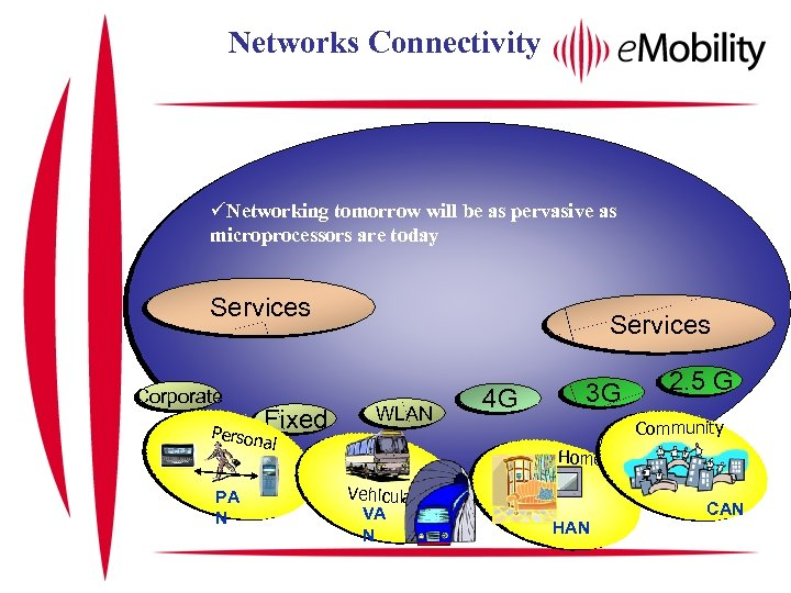 Networks Connectivity üNetworking tomorrow will be as pervasive as microprocessors are today Services Corporate