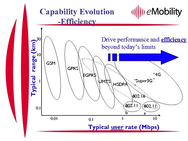 Capability Evolution -Efficiency Drive performance and efficiency beyond today's limits Typical range (km) 30