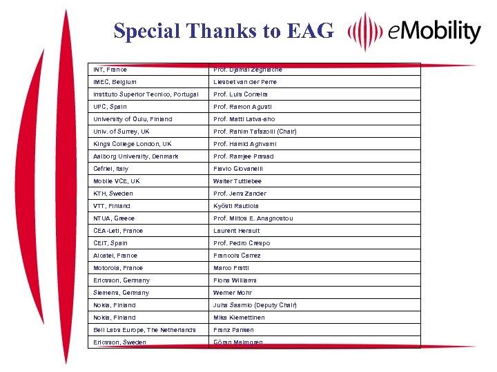 Special Thanks to EAG INT, France Prof. Djamal Zeghlache IMEC, Belgium Liesbet van der