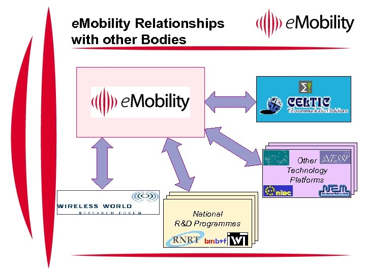 e. Mobility Relationships with other Bodies Other Technology Platforms National R&D Programmes bmb+f