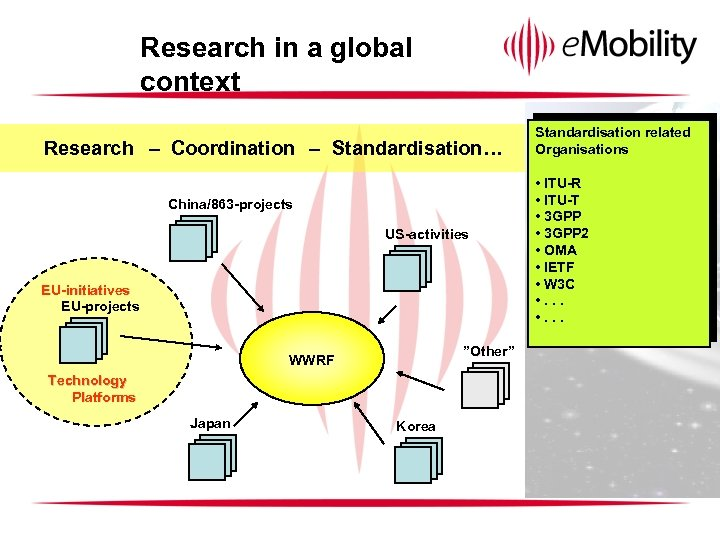Research in a global context Research – Coordination – Standardisation… China/863 -projects US-activities EU-initiatives