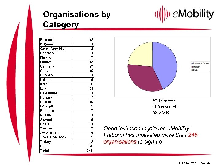 Organisations by Category 82 industry 106 research 58 SME Open invitation to join the