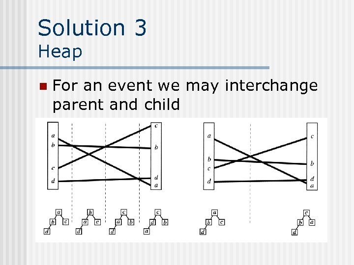 Solution 3 Heap n For an event we may interchange parent and child