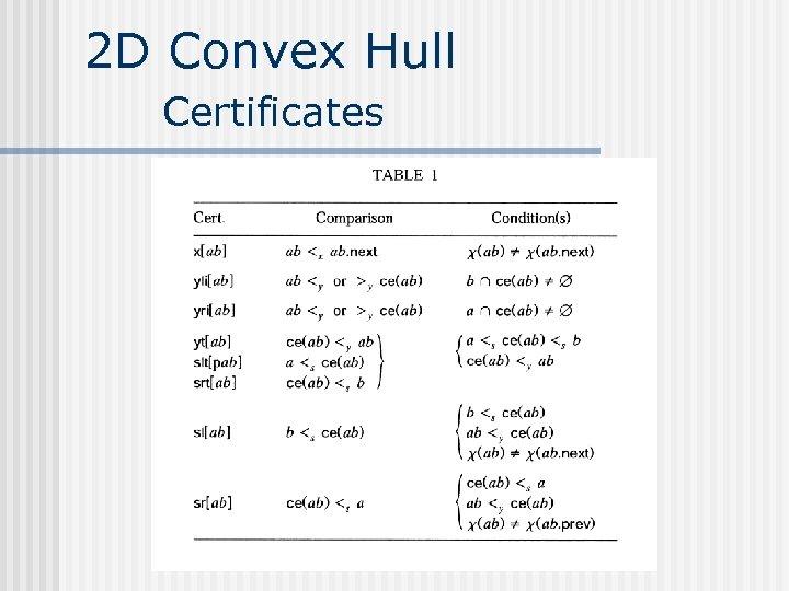 2 D Convex Hull Certificates