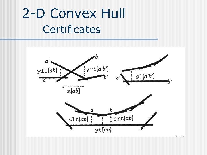 2 -D Convex Hull Certificates