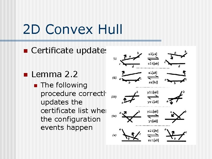 2 D Convex Hull n Certificate updates n Lemma 2. 2 n The following
