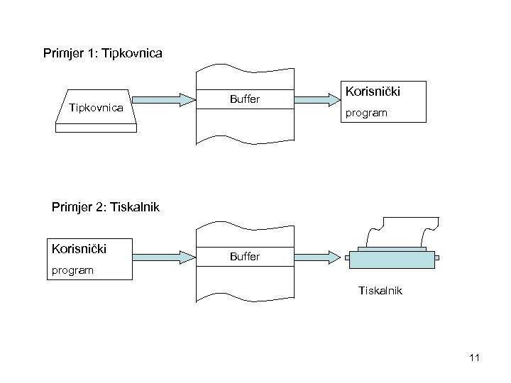 Primjer 1: Tipkovnica Buffer Korisnički program Primjer 2: Tiskalnik Korisnički Buffer program Tiskalnik 11