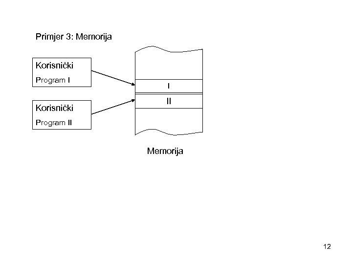 Primjer 3: Memorija Korisnički Program I Korisnički I II Program II Memorija 12