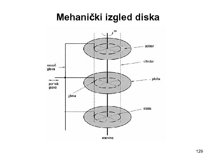 Mehanički izgled diska 129