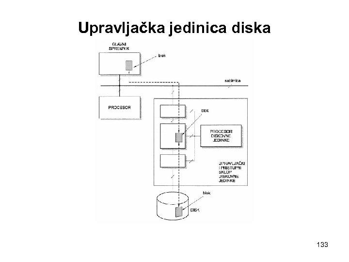 Upravljačka jedinica diska 133