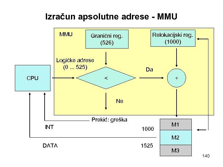 Izračun apsolutne adrese - MMU Granični reg. (526) Logičke adrese (0. . . 525)
