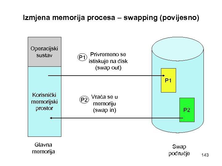 Izmjena memorija procesa – swapping (povijesno) Operacijski sustav P 1 Privremeno se istiskuje na