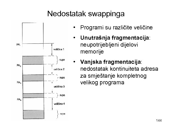 Nedostatak swappinga • Programi su različite veličine • Unutrašnja fragmentacija: neupotrijebljeni dijelovi memorije •