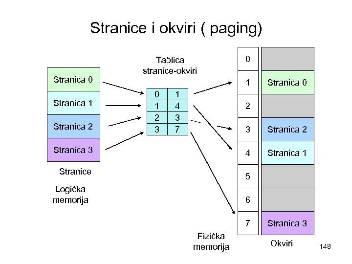 Stranice i okviri ( paging) Stranica 0 Stranica 1 Stranica 2 Tablica stranice-okviri 0
