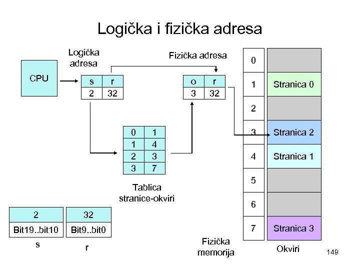 Logička i fizička adresa Logička adresa CPU s 2 Fizička adresa r 32 o
