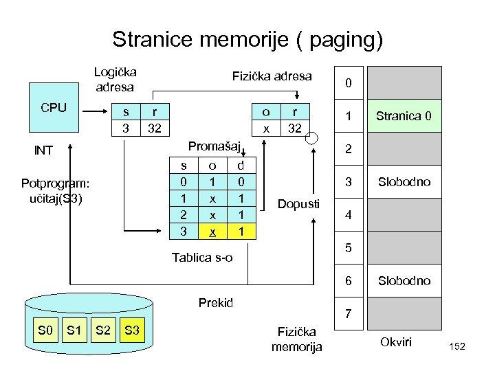 Stranice memorije ( paging) Logička adresa CPU s 3 Fizička adresa r 32 o