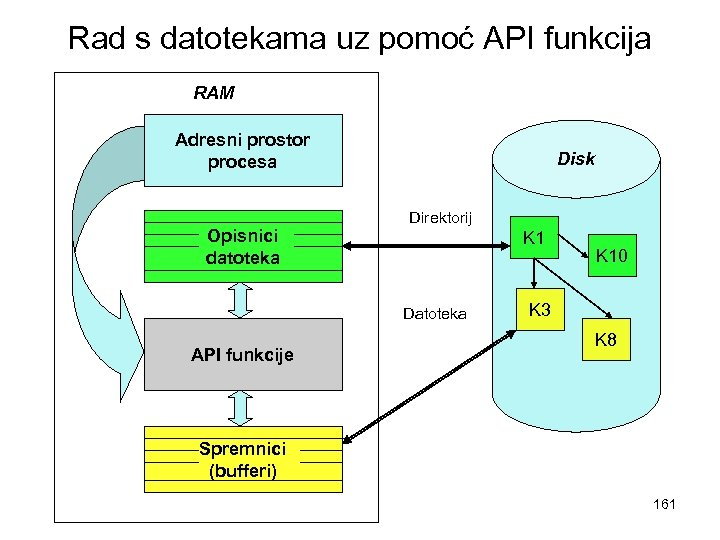 Rad s datotekama uz pomoć API funkcija RAM Adresni prostor procesa Opisnici datoteka Disk