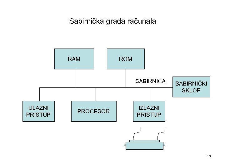 Sabirnička građa računala RAM ROM SABIRNICA ULAZNI PRISTUP PROCESOR SABIRNIČKI SKLOP IZLAZNI PRISTUP 17