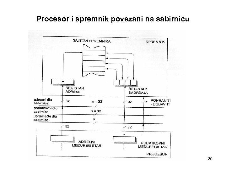 Procesor i spremnik povezani na sabirnicu 20